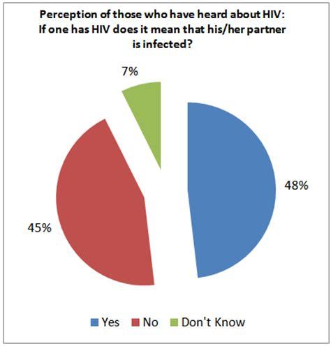hiv aids literature review